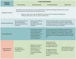 Organisationsentwicklung, Coaching, Seminare, Workshops, SL Consult Kassel, Klaudia Söllner